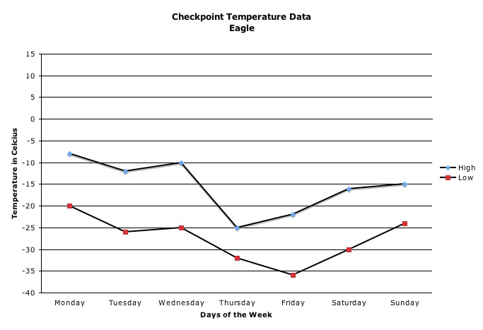 Weather tracking activity yukon quest student challenge in negative numbers perhaps 40 degrees celsius depending on the actual temperature below is a sample of what your chart and graph might look like ccuart Image collections